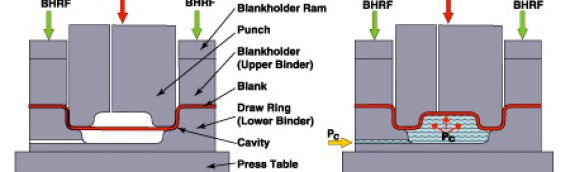 Deep Draw Hydroforming Process